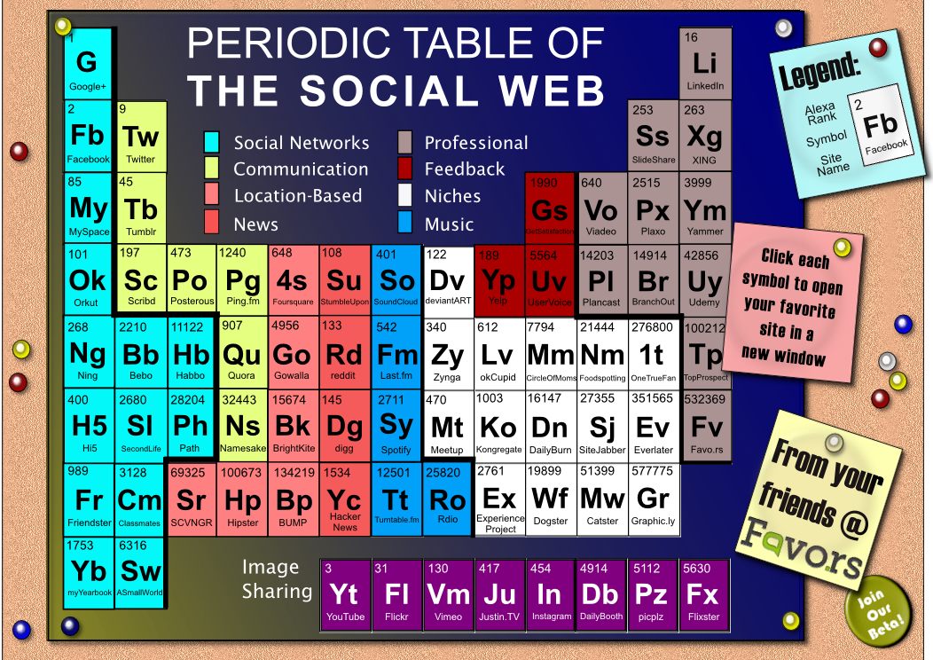 Periodic table of social media infographic logiclounge click the image below for a larger version urtaz Image collections