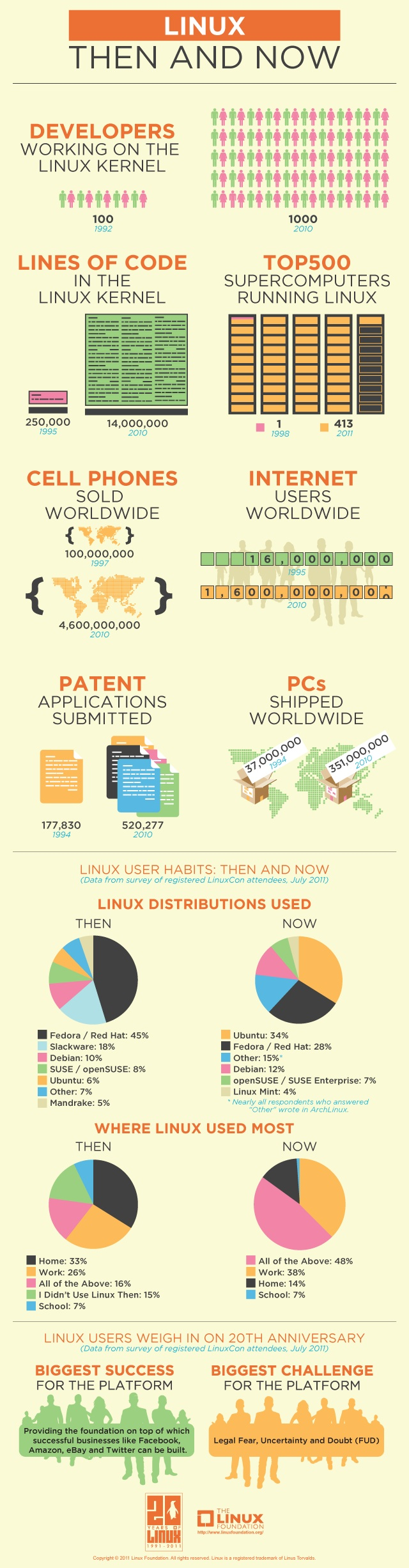 History Of Linux [INFOGRAPHIC] - LogicLounge