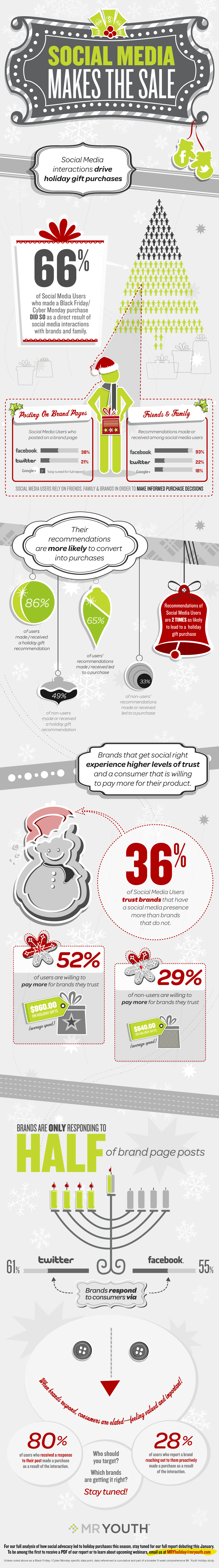 how social media is influencing holiday This infographic details how how peer influence and social media affect people's holiday buying decisions.